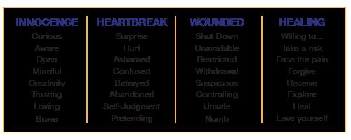 HealingCycleBehaviors